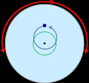 中心がずれた円周上を回る場合
