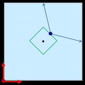 vが5分の1程度の時の形