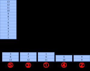 5-split shuffle inverse