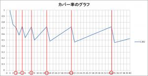 黄金角のカバー率のグラフ
