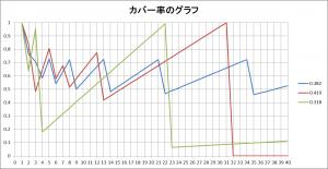 カバー率の比較