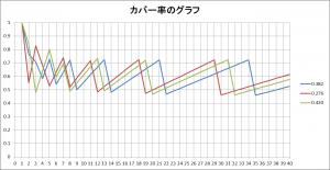 カバー率の良い角度のグラフ化