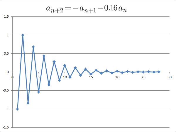 αとβが実数、どちらも絶対値が1より小さい