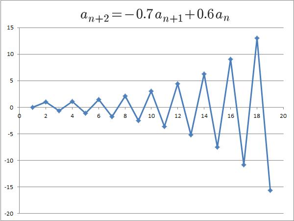 αとβが実数、片方の絶対値が1より大きい