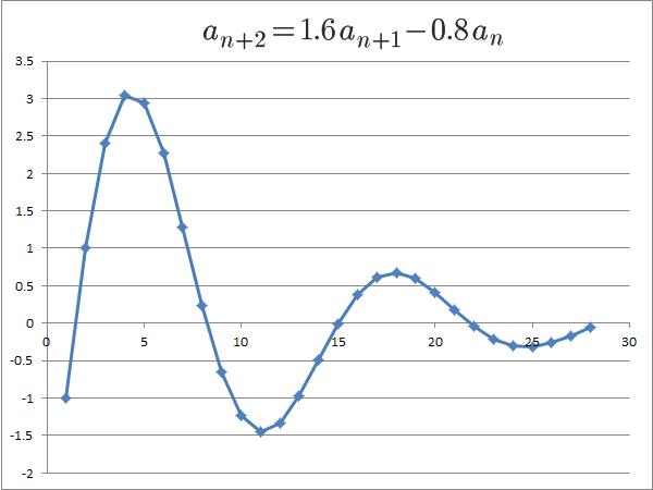 解が虚数、解の絶対値が1より小さい