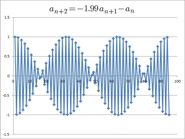 解が虚数、解の絶対値が1に等しい(その2)