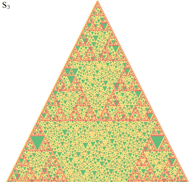 3次対称群で作ったパスカルの三角形