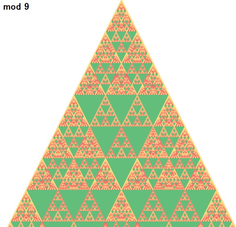 mod 9 のパスカルの三角形