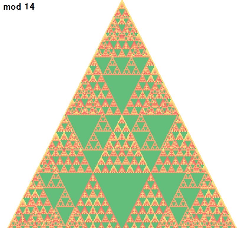 mod 14 のパスカルの三角形