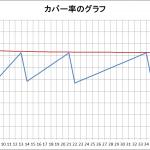 黄金角と改善した配置のカバー率の比較