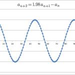 解が虚数、解の絶対値が1に等しい(その1)